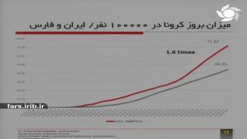 وضعیت کرونا در فارس