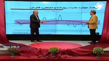 وضعیت شهرستانهای فارس در مقابله با کرونا