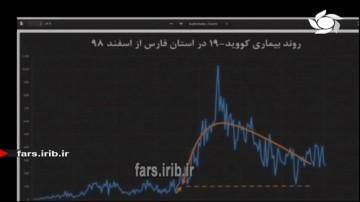 موج سوم کرونا در ایران